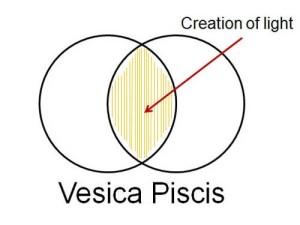 Vesica Piscis - Sacred Geometry